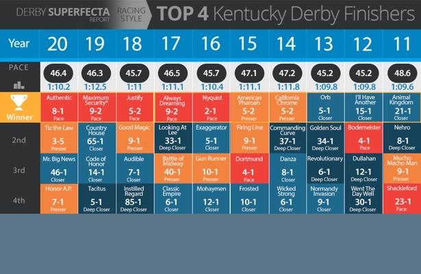 Kentucky Derby superfecta