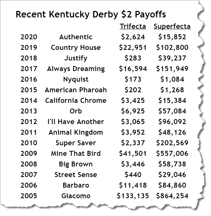 Kentucky Derby payoffs